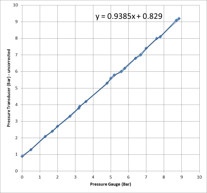 sensor_vs_gauge